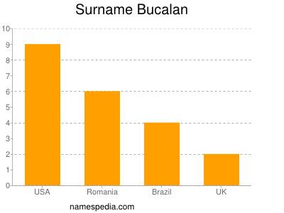 Surname Bucalan