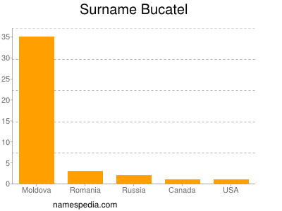 Surname Bucatel