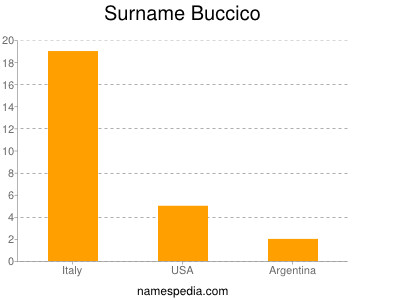 Surname Buccico