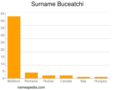 Surname Buceatchi