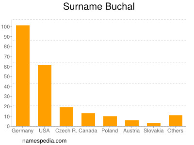 Surname Buchal