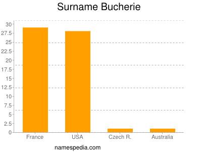 Surname Bucherie