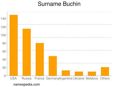 Familiennamen Buchin