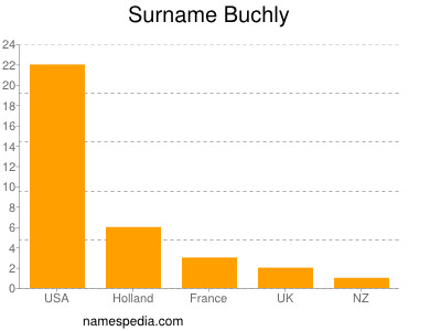 Surname Buchly