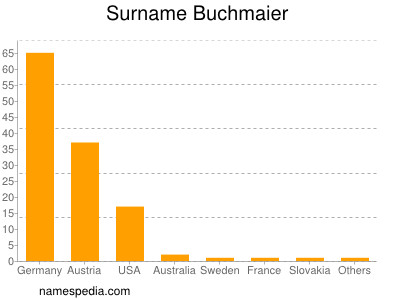 Familiennamen Buchmaier