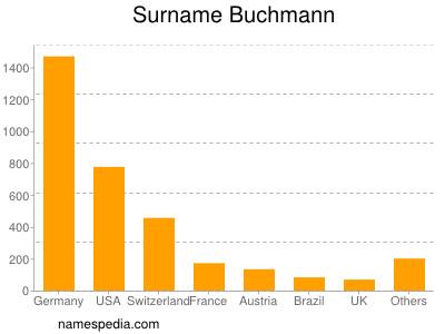 Surname Buchmann