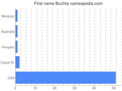 Given name Buchta