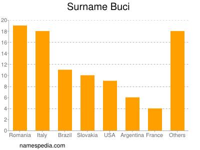 Surname Buci