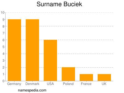 Surname Buciek