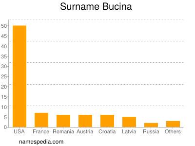 nom Bucina