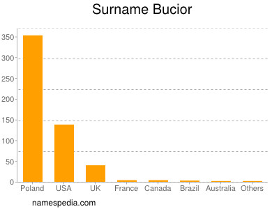 Surname Bucior