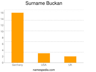 Surname Buckan