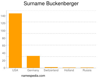 Surname Buckenberger