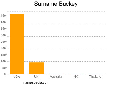 Surname Buckey