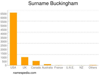 Surname Buckingham