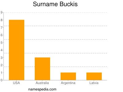 Surname Buckis