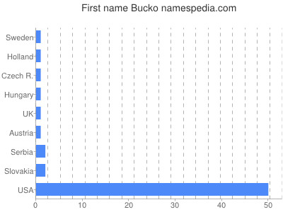 Vornamen Bucko
