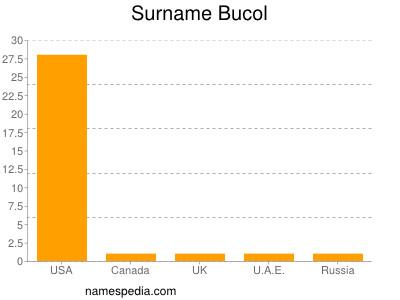 Surname Bucol