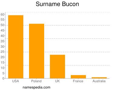 Surname Bucon