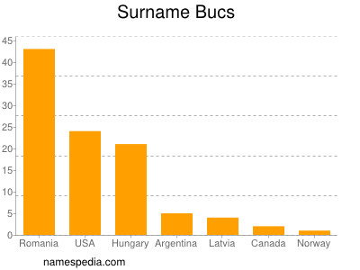 Surname Bucs