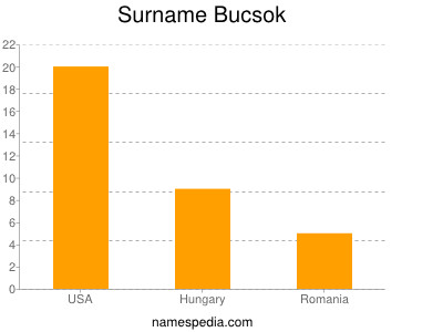Surname Bucsok