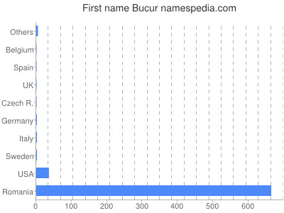 Given name Bucur