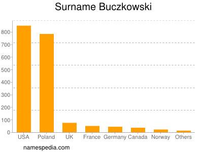 Surname Buczkowski
