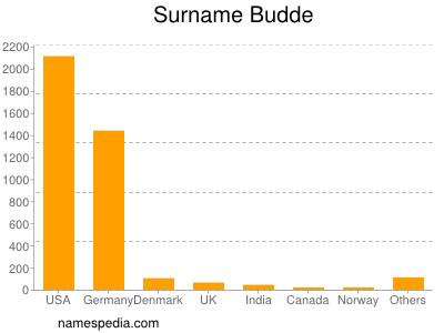 Surname Budde