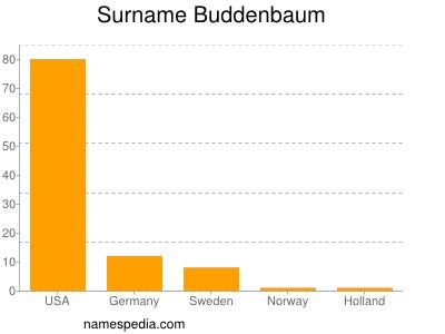 nom Buddenbaum