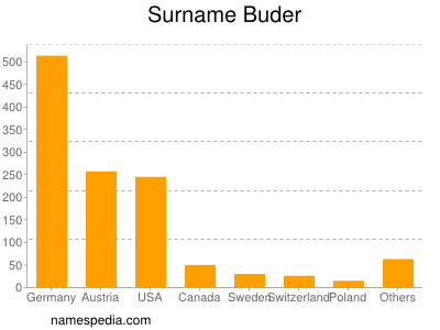 Surname Buder