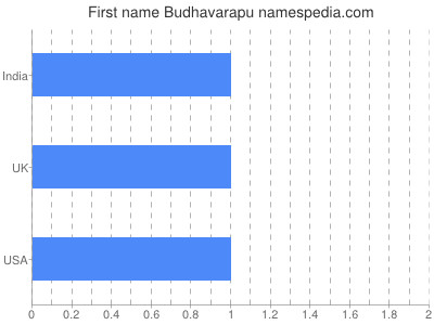 Given name Budhavarapu
