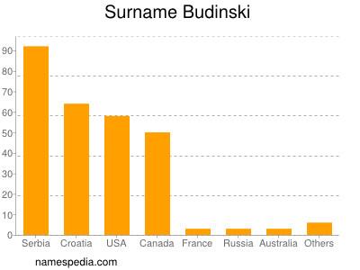 nom Budinski