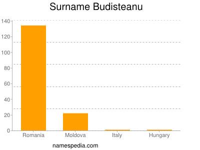 Surname Budisteanu