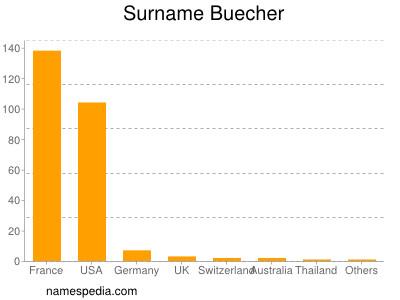 Familiennamen Buecher