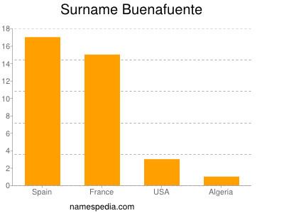 Surname Buenafuente