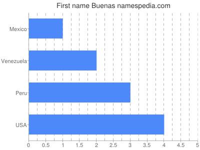 Given name Buenas