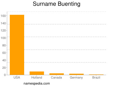 Surname Buenting