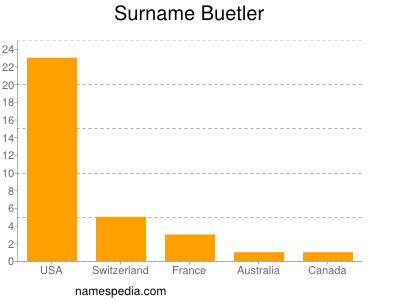 Surname Buetler
