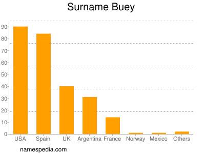 Surname Buey