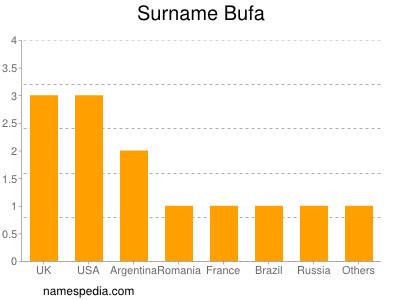 Familiennamen Bufa