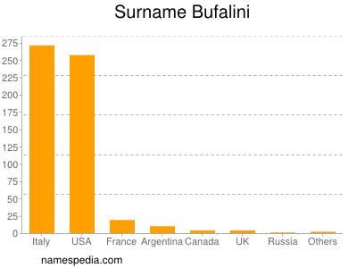 Surname Bufalini