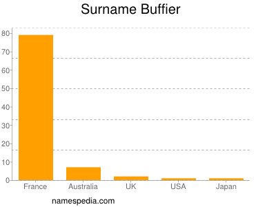 Surname Buffier