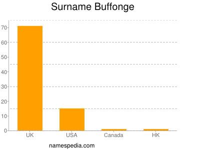 Surname Buffonge