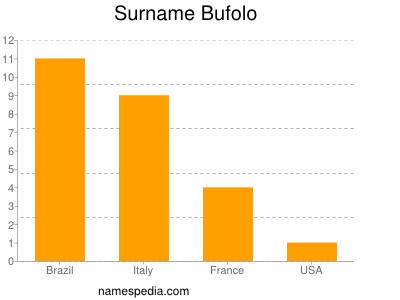 Surname Bufolo