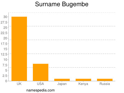 Surname Bugembe