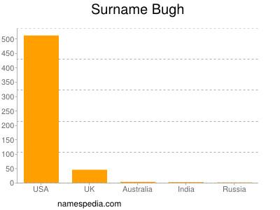 Surname Bugh