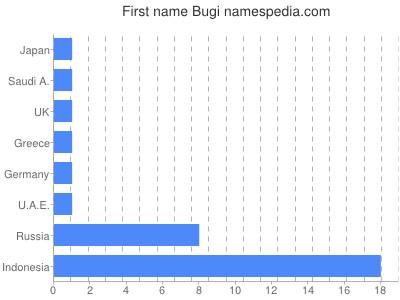 Given name Bugi