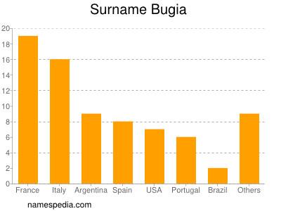 Surname Bugia
