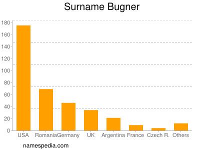 Surname Bugner