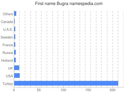 Given name Bugra